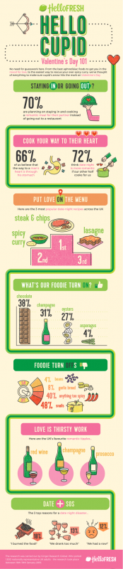 HelloFresh-Valentines-Day-Infographic